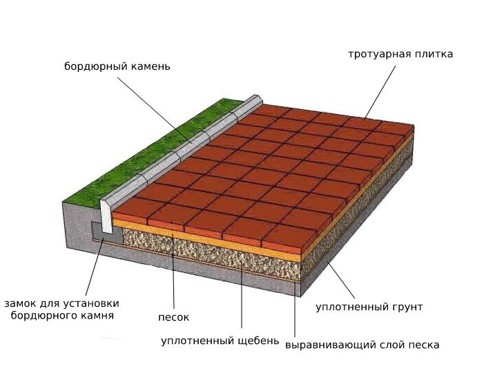 Технология укладки бордюрного камня под тротуарную плитку